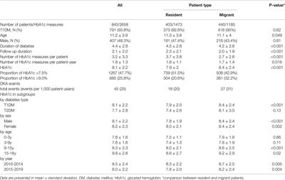 Corrigendum: Glycated Hemoglobin (HbA1c) Concentrations Among Children and Adolescents With Diabetes in Middle- and Low-Income Countries, 2010–2019: A Retrospective Chart Review and Systematic Review of Literature